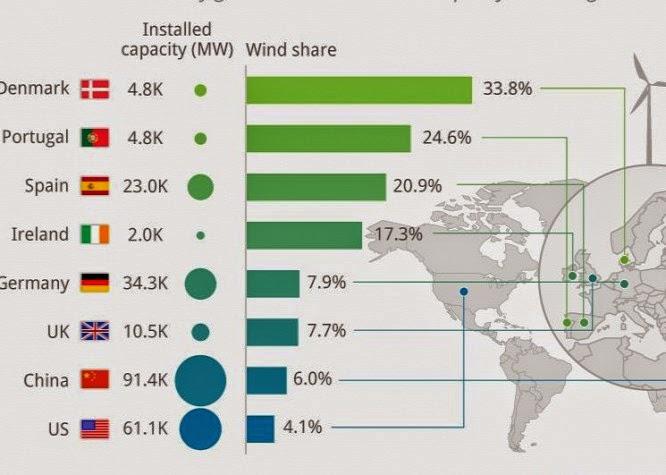 Egyre növekvő szélenergia-termelés Európában