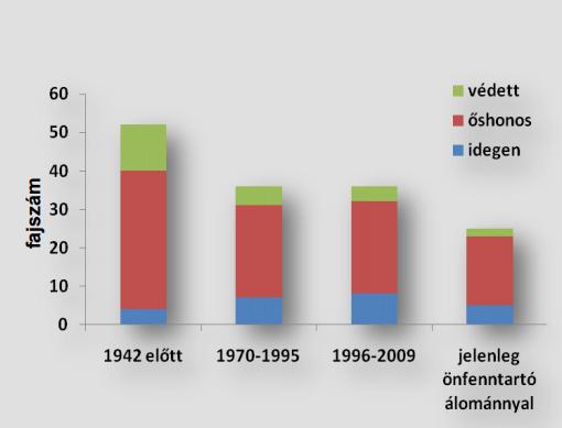 A Balatonban élő halfajok száma